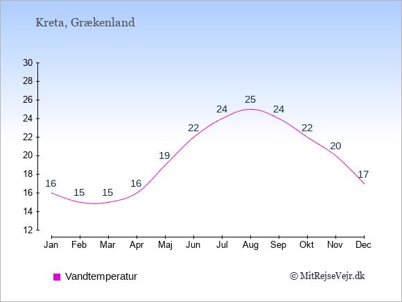 Vandtemperatur på Kreta Badevandstemperatur: Januar 16. Februar 15. Marts 15. April 16. Maj 19. Juni 22. Juli 24. August 25. September 24. Oktober 22. November 20. December 17.