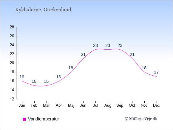Vandtemperatur på Kykladerne Badevandstemperatur: Januar 16. Februar 15. Marts 15. April 16. Maj 18. Juni 21. Juli 23. August 23. September 23. Oktober 21. November 18. December 17.