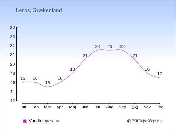 Vandtemperatur på Leros Badevandstemperatur: Januar 16. Februar 16. Marts 15. April 16. Maj 18. Juni 21. Juli 23. August 23. September 23. Oktober 21. November 18. December 17.