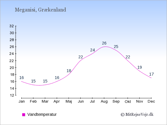 Vandtemperatur på Meganisi Badevandstemperatur: Januar 16. Februar 15. Marts 15. April 16. Maj 18. Juni 22. Juli 24. August 26. September 25. Oktober 22. November 19. December 17.