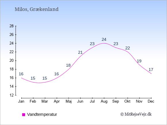 Vandtemperatur på Milos Badevandstemperatur: Januar 16. Februar 15. Marts 15. April 16. Maj 18. Juni 21. Juli 23. August 24. September 23. Oktober 22. November 19. December 17.