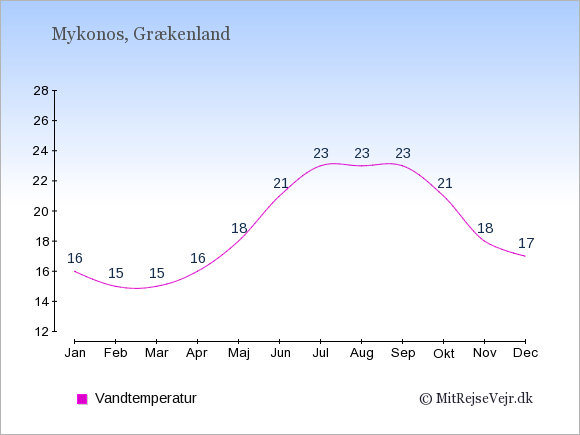 Vandtemperatur på Mykonos Badevandstemperatur: Januar 16. Februar 15. Marts 15. April 16. Maj 18. Juni 21. Juli 23. August 23. September 23. Oktober 21. November 18. December 17.