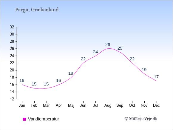 Vandtemperatur i Parga Badevandstemperatur: Januar 16. Februar 15. Marts 15. April 16. Maj 18. Juni 22. Juli 24. August 26. September 25. Oktober 22. November 19. December 17.