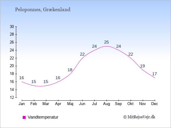 Vandtemperatur på Peloponnes Badevandstemperatur: Januar 16. Februar 15. Marts 15. April 16. Maj 18. Juni 22. Juli 24. August 25. September 24. Oktober 22. November 19. December 17.