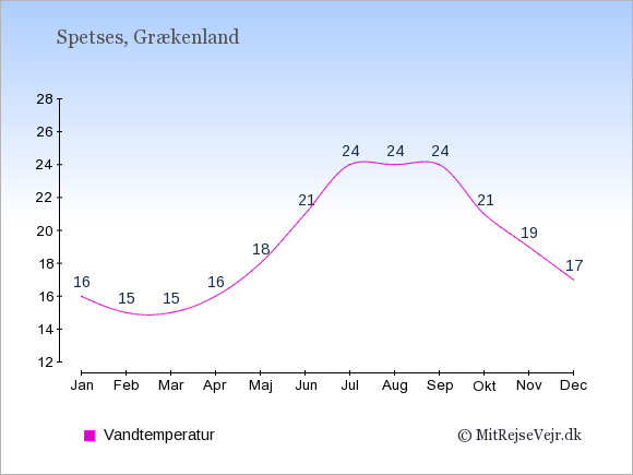 Vandtemperatur på Spetses Badevandstemperatur: Januar 16. Februar 15. Marts 15. April 16. Maj 18. Juni 21. Juli 24. August 24. September 24. Oktober 21. November 19. December 17.