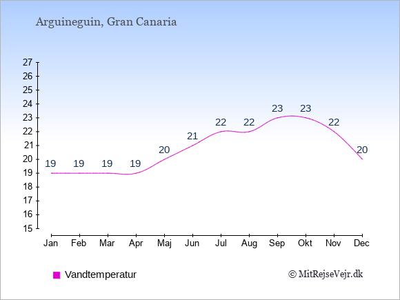 Vandtemperatur i  Arguineguin. Badevandstemperatur: Januar:19. Februar:19. Marts:19. April:19. Maj:20. Juni:21. Juli:22. August:22. September:23. Oktober:23. November:22. December:20.