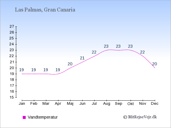 Vandtemperatur i  Las Palmas. Badevandstemperatur: Januar:19. Februar:19. Marts:19. April:19. Maj:20. Juni:21. Juli:22. August:23. September:23. Oktober:23. November:22. December:20.
