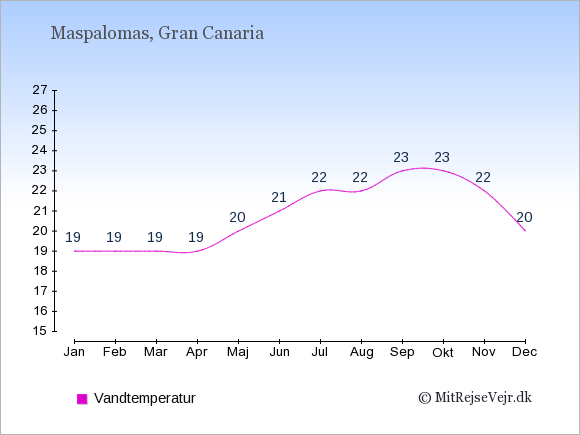 Vandtemperatur i  Maspalomas. Badevandstemperatur: Januar:19. Februar:19. Marts:19. April:19. Maj:20. Juni:21. Juli:22. August:22. September:23. Oktober:23. November:22. December:20.