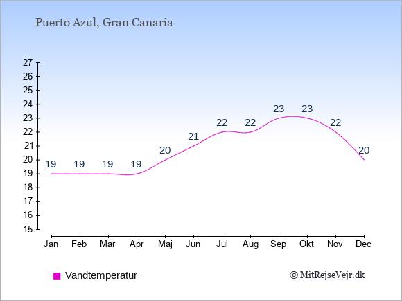 Vandtemperatur i  Puerto Azul. Badevandstemperatur: Januar:19. Februar:19. Marts:19. April:19. Maj:20. Juni:21. Juli:22. August:22. September:23. Oktober:23. November:22. December:20.