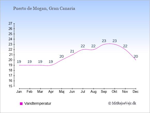 Vandtemperatur i  Puerto de Mogan. Badevandstemperatur: Januar:19. Februar:19. Marts:19. April:19. Maj:20. Juni:21. Juli:22. August:22. September:23. Oktober:23. November:22. December:20.