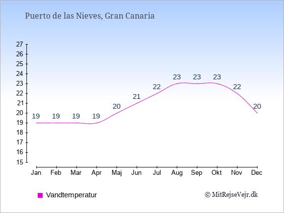 Vandtemperatur i  Puerto de las Nieves. Badevandstemperatur: Januar:19. Februar:19. Marts:19. April:19. Maj:20. Juni:21. Juli:22. August:23. September:23. Oktober:23. November:22. December:20.