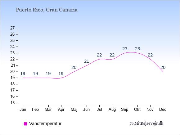 Vandtemperatur i Puerto Rico Badevandstemperatur: Januar 19. Februar 19. Marts 19. April 19. Maj 20. Juni 21. Juli 22. August 22. September 23. Oktober 23. November 22. December 20.