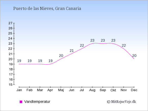 Vandtemperatur i Puerto de las Nieves Badevandstemperatur: Januar 19. Februar 19. Marts 19. April 19. Maj 20. Juni 21. Juli 22. August 23. September 23. Oktober 23. November 22. December 20.
