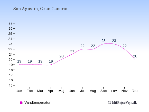 Vandtemperatur i San Agustin Badevandstemperatur: Januar 19. Februar 19. Marts 19. April 19. Maj 20. Juni 21. Juli 22. August 22. September 23. Oktober 23. November 22. December 20.