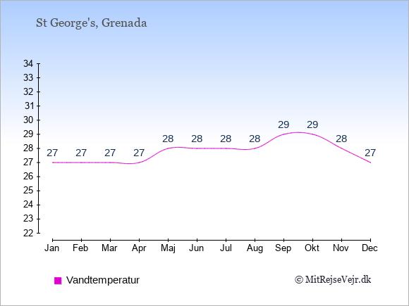 Vandtemperatur på Grenada Badevandstemperatur: Januar 27. Februar 27. Marts 27. April 27. Maj 28. Juni 28. Juli 28. August 28. September 29. Oktober 29. November 28. December 27.