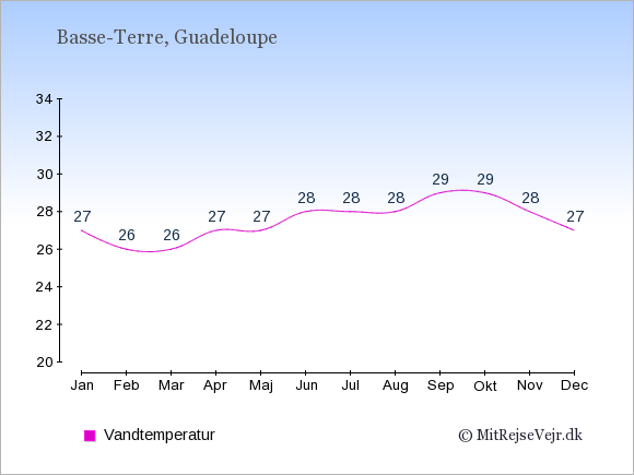 Vandtemperatur på Guadeloupe Badevandstemperatur: Januar 27. Februar 26. Marts 26. April 27. Maj 27. Juni 28. Juli 28. August 28. September 29. Oktober 29. November 28. December 27.