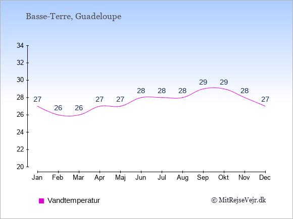 Vandtemperatur på  Guadeloupe. Badevandstemperatur.