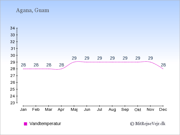 Vandtemperatur på Guam Badevandstemperatur: Januar 28. Februar 28. Marts 28. April 28. Maj 29. Juni 29. Juli 29. August 29. September 29. Oktober 29. November 29. December 28.