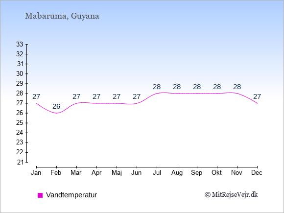 Vandtemperatur i Mabaruma Badevandstemperatur: Januar 27. Februar 26. Marts 27. April 27. Maj 27. Juni 27. Juli 28. August 28. September 28. Oktober 28. November 28. December 27.