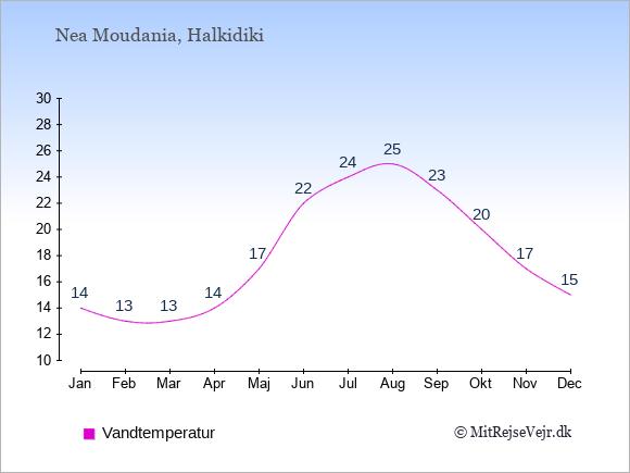 Vandtemperatur i  Nea Moudania. Badevandstemperatur: Januar:14. Februar:13. Marts:13. April:14. Maj:17. Juni:22. Juli:24. August:25. September:23. Oktober:20. November:17. December:15.