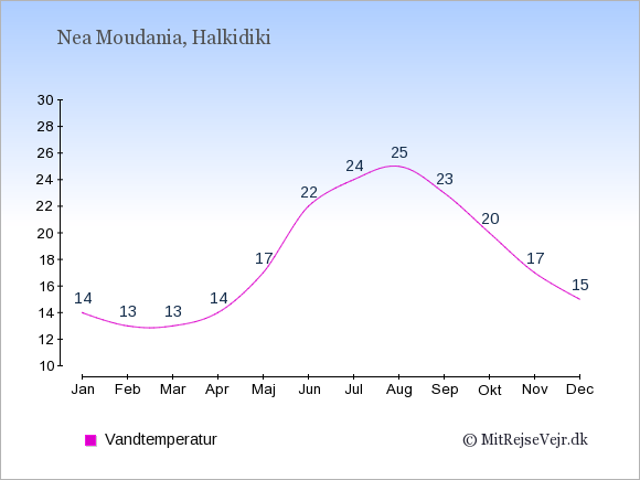 Vandtemperatur i Nea Moudania Badevandstemperatur: Januar 14. Februar 13. Marts 13. April 14. Maj 17. Juni 22. Juli 24. August 25. September 23. Oktober 20. November 17. December 15.