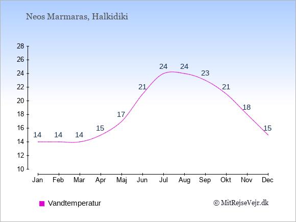 Vandtemperatur i  Neos Marmaras. Badevandstemperatur: Januar:14. Februar:14. Marts:14. April:15. Maj:17. Juni:21. Juli:24. August:24. September:23. Oktober:21. November:18. December:15.