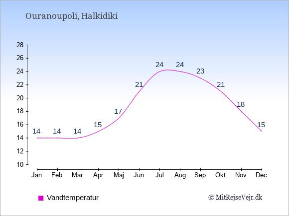 Vandtemperatur i Ouranoupoli Badevandstemperatur: Januar 14. Februar 14. Marts 14. April 15. Maj 17. Juni 21. Juli 24. August 24. September 23. Oktober 21. November 18. December 15.