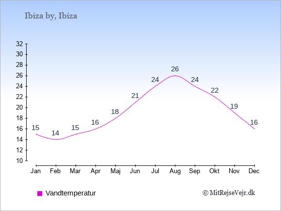 Vandtemperatur i  Ibiza by. Badevandstemperatur: Januar:15. Februar:14. Marts:15. April:16. Maj:18. Juni:21. Juli:24. August:26. September:24. Oktober:22. November:19. December:16.