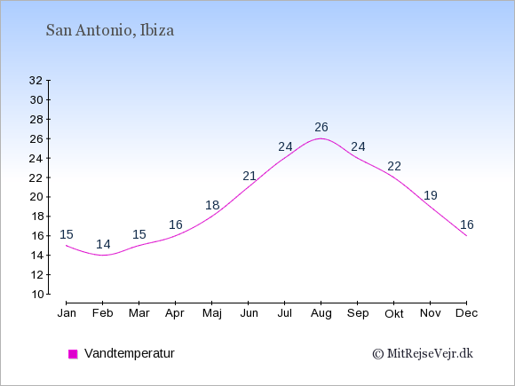 Vandtemperatur i  San Antonio. Badevandstemperatur: Januar:15. Februar:14. Marts:15. April:16. Maj:18. Juni:21. Juli:24. August:26. September:24. Oktober:22. November:19. December:16.