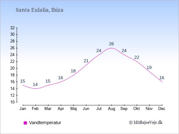 Vandtemperatur i  Santa Eulalia. Badevandstemperatur: Januar:15. Februar:14. Marts:15. April:16. Maj:18. Juni:21. Juli:24. August:26. September:24. Oktober:22. November:19. December:16.