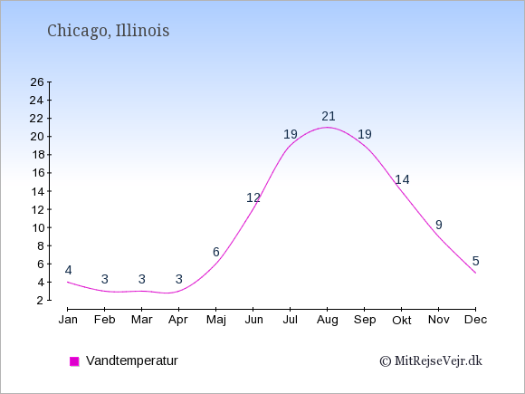 Vandtemperatur i Chicago Badevandstemperatur: Januar 4. Februar 3. Marts 3. April 3. Maj 6. Juni 12. Juli 19. August 21. September 19. Oktober 14. November 9. December 5.