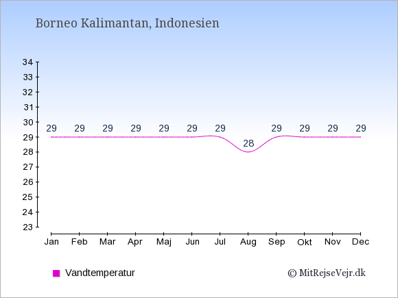 Vandtemperatur på Borneo Kalimantan Badevandstemperatur: Januar 29. Februar 29. Marts 29. April 29. Maj 29. Juni 29. Juli 29. August 28. September 29. Oktober 29. November 29. December 29.