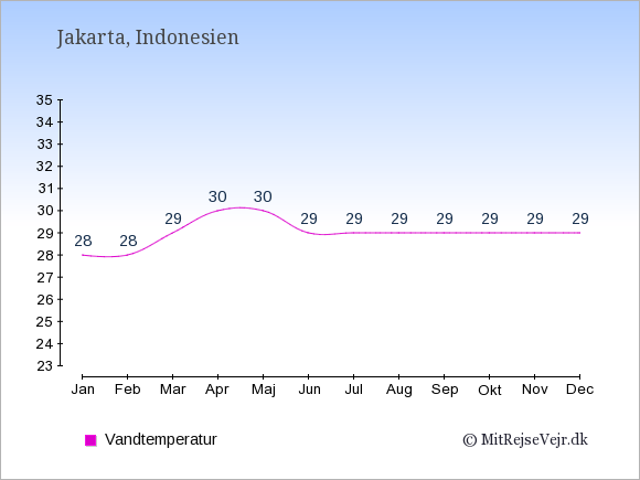 Vandtemperatur i Indonesien Badevandstemperatur: Januar 28. Februar 28. Marts 29. April 30. Maj 30. Juni 29. Juli 29. August 29. September 29. Oktober 29. November 29. December 29.