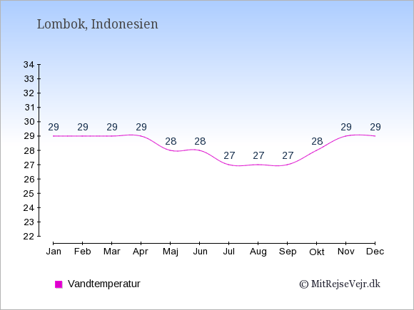 Vandtemperatur på  Lombok. Badevandstemperatur: Januar:29. Februar:29. Marts:29. April:29. Maj:28. Juni:28. Juli:27. August:27. September:27. Oktober:28. November:29. December:29.