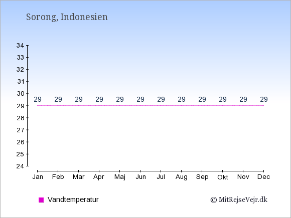 Vandtemperatur i  Sorong. Badevandstemperatur: Januar:29. Februar:29. Marts:29. April:29. Maj:29. Juni:29. Juli:29. August:29. September:29. Oktober:29. November:29. December:29.