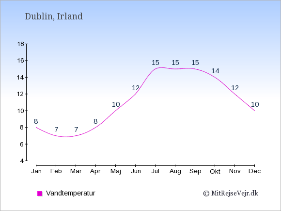 Vandtemperatur i Irland Badevandstemperatur: Januar 8. Februar 7. Marts 7. April 8. Maj 10. Juni 12. Juli 15. August 15. September 15. Oktober 14. November 12. December 10.