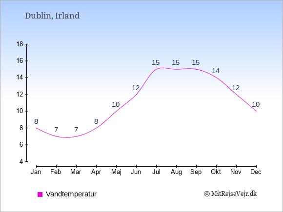 Vandtemperatur i  Irland. Badevandstemperatur.