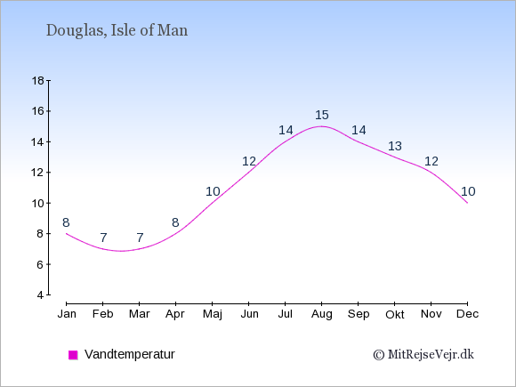Vandtemperatur på Isle of Man Badevandstemperatur: Januar 8. Februar 7. Marts 7. April 8. Maj 10. Juni 12. Juli 14. August 15. September 14. Oktober 13. November 12. December 10.