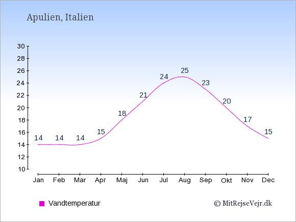 Vandtemperatur i Apulien Badevandstemperatur: Januar 14. Februar 14. Marts 14. April 15. Maj 18. Juni 21. Juli 24. August 25. September 23. Oktober 20. November 17. December 15.