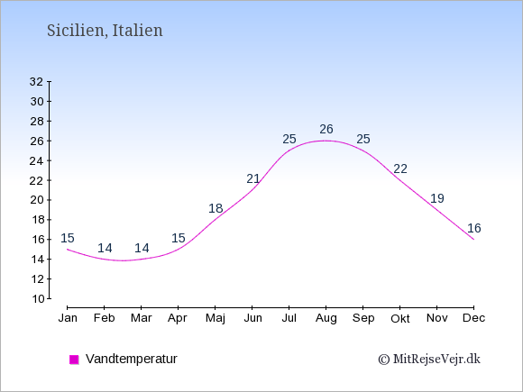 Vandtemperatur på  Sicilien. Badevandstemperatur: Januar:15. Februar:14. Marts:14. April:15. Maj:18. Juni:21. Juli:25. August:26. September:25. Oktober:22. November:19. December:16.