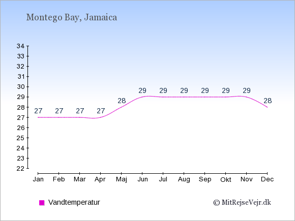 Vandtemperatur i Montego Bay Badevandstemperatur: Januar 27. Februar 27. Marts 27. April 27. Maj 28. Juni 29. Juli 29. August 29. September 29. Oktober 29. November 29. December 28.