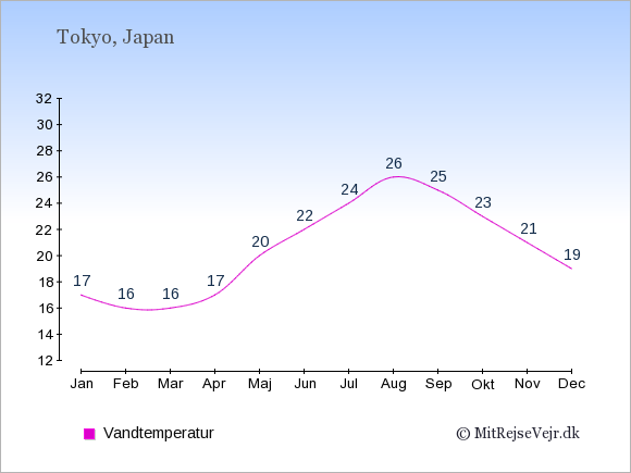 Vandtemperatur i Japan Badevandstemperatur: Januar 17. Februar 16. Marts 16. April 17. Maj 20. Juni 22. Juli 24. August 26. September 25. Oktober 23. November 21. December 19.