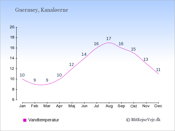 Vandtemperatur på  Kanaløerne. Badevandstemperatur.