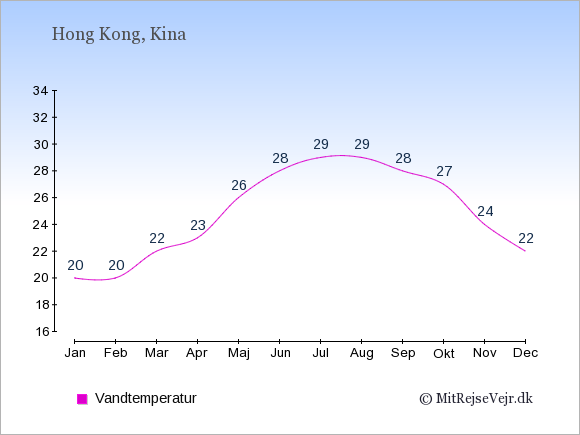 Vandtemperatur i Hong Kong Badevandstemperatur: Januar 20. Februar 20. Marts 22. April 23. Maj 26. Juni 28. Juli 29. August 29. September 28. Oktober 27. November 24. December 22.