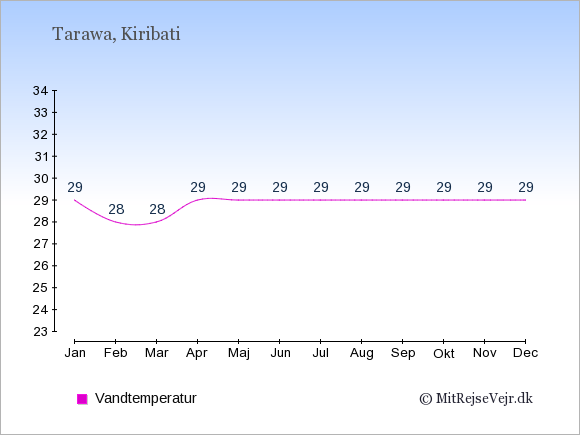 Vandtemperatur i Kiribati Badevandstemperatur: Januar 29. Februar 28. Marts 28. April 29. Maj 29. Juni 29. Juli 29. August 29. September 29. Oktober 29. November 29. December 29.