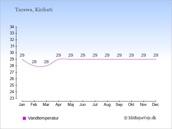 Vandtemperatur i  Kiribati. Badevandstemperatur.