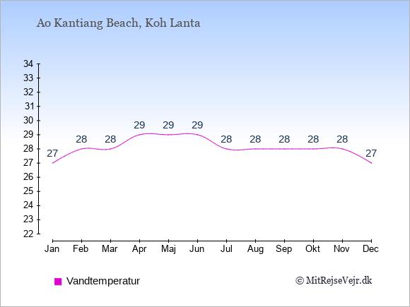 Vandtemperatur i  Ao Kantiang Beach. Badevandstemperatur: Januar:27. Februar:28. Marts:28. April:29. Maj:29. Juni:29. Juli:28. August:28. September:28. Oktober:28. November:28. December:27.