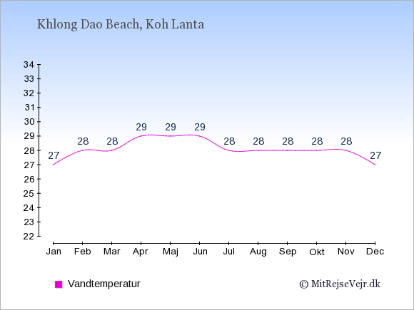 Vandtemperatur i  Khlong Dao Beach. Badevandstemperatur: Januar:27. Februar:28. Marts:28. April:29. Maj:29. Juni:29. Juli:28. August:28. September:28. Oktober:28. November:28. December:27.