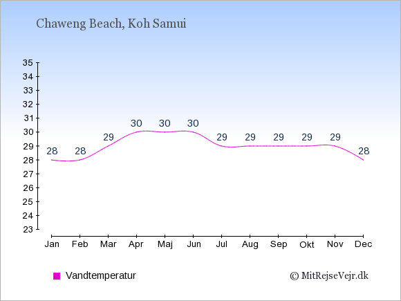 Vandtemperatur i  Chaweng Beach. Badevandstemperatur: Januar:28. Februar:28. Marts:29. April:30. Maj:30. Juni:30. Juli:29. August:29. September:29. Oktober:29. November:29. December:28.