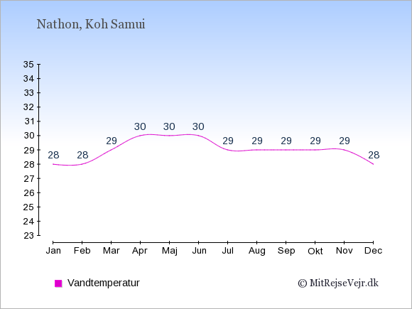 Vandtemperatur i  Nathon. Badevandstemperatur: Januar:28. Februar:28. Marts:29. April:30. Maj:30. Juni:30. Juli:29. August:29. September:29. Oktober:29. November:29. December:28.